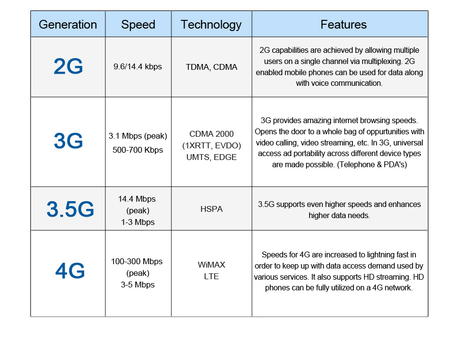 2G, 3G, 4G speed and features