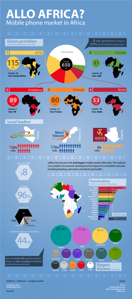 Allo Africa? Mobile Market in Africa