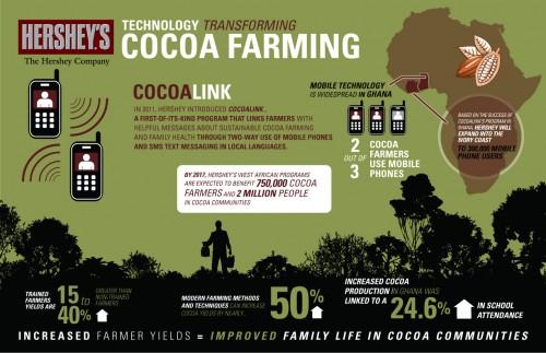 Hershey CocoaLink