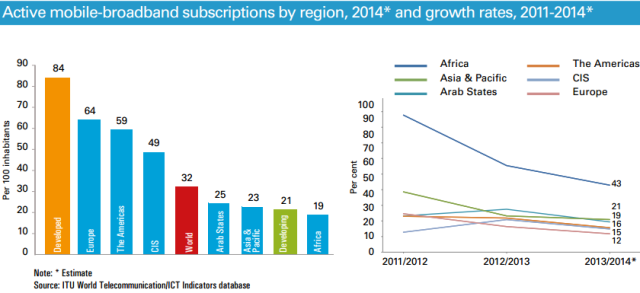 ITU-statistics-mobile-broadband-2014