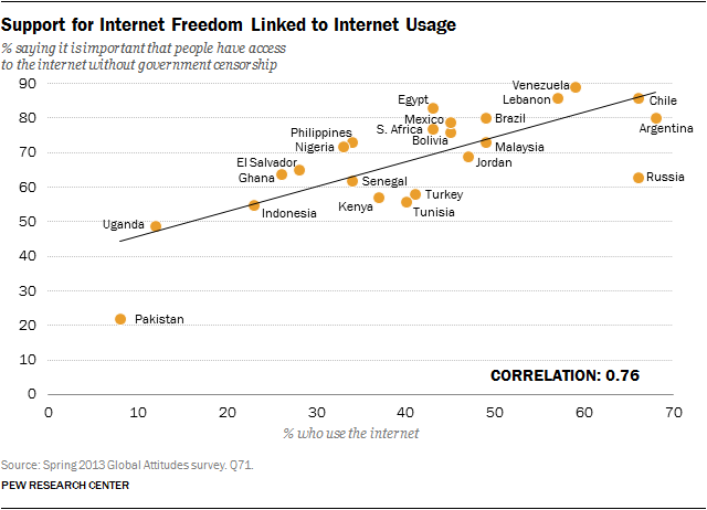 Pew-Internet-Censorship-Opinions