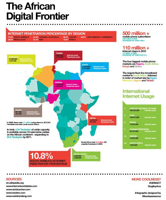 african internet stats infographic