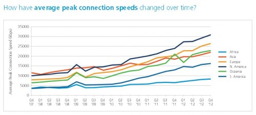 akamai-q4-speeds