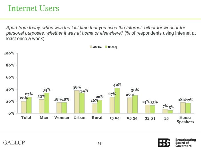bbg-internet-users-nigeria