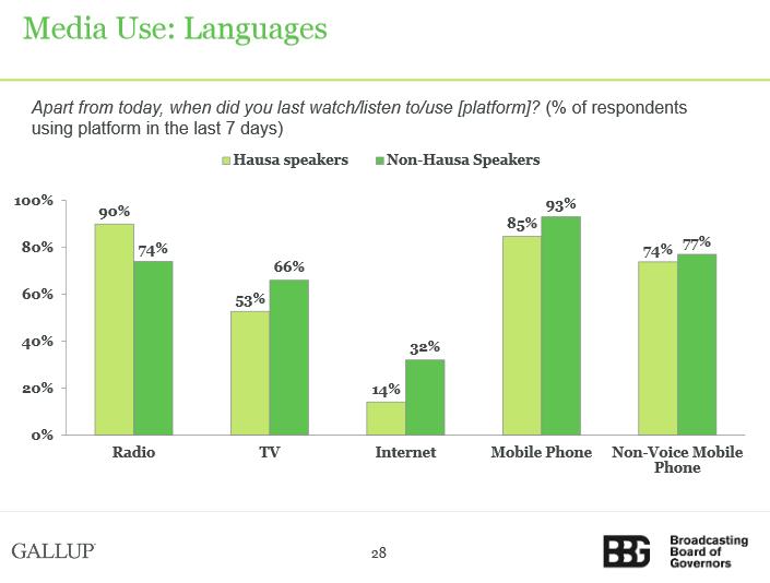 bbg-media-language-nigeria