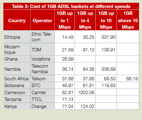cameroon-adsl-2014
