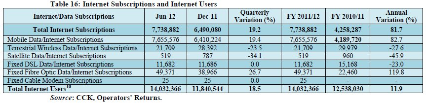 CCK Internet Subscribers Q4 2012