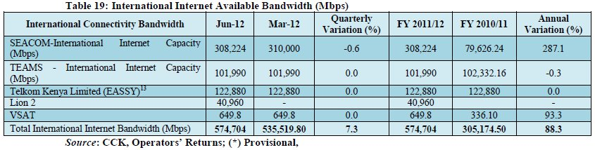 CCK International Bandwidth Q4 2012