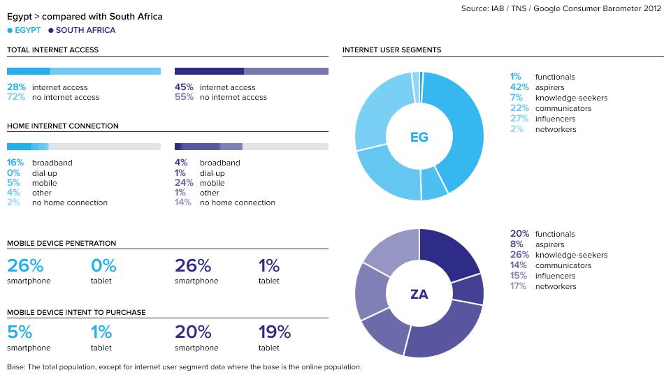 consumer-barometer-eg-za-2012