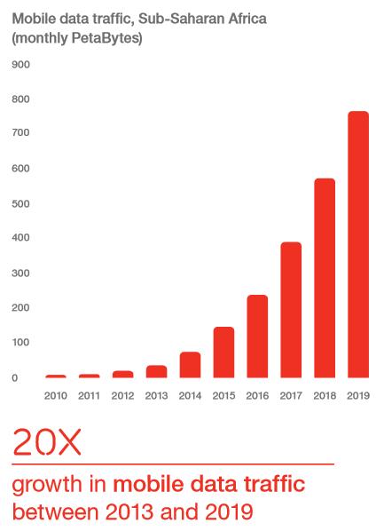 mobile data traffic sub-saharan africa