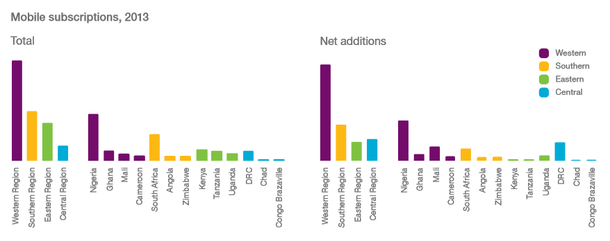 mobile subscriptions by ssa region, 2013