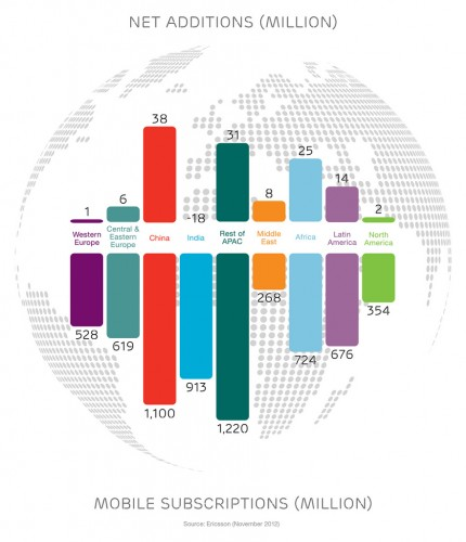 Mobile subscriptions by region, Q3-2012
