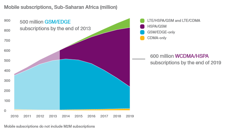mobile subscriptions sub-saharan africa