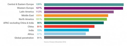 Mobile penetration percentage Q3 2012