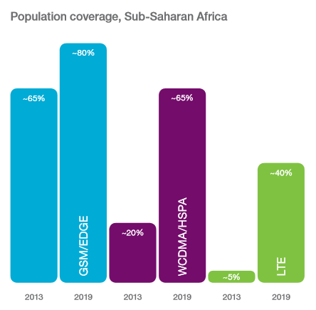ssa mobile coverage by technology
