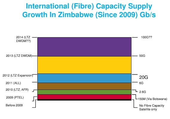 fibre capacity zimbabwe