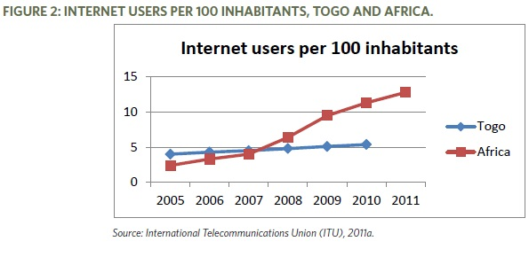 internet-users-togo