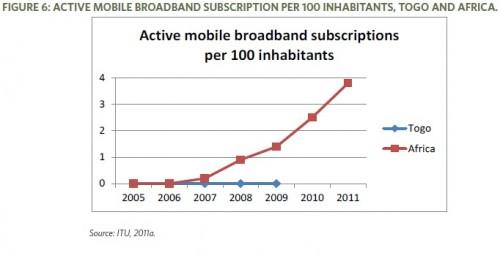 mobile-broadband-togo