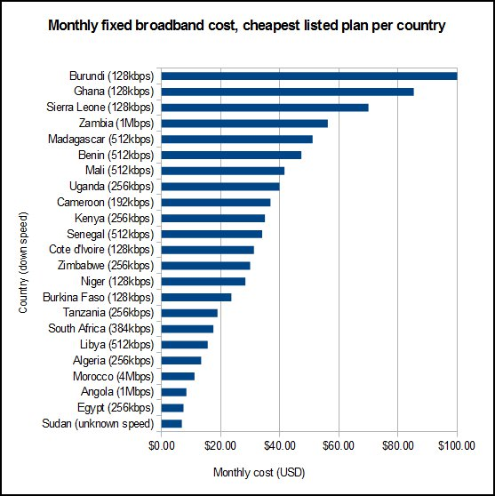 Monthly cost for fixed broadband