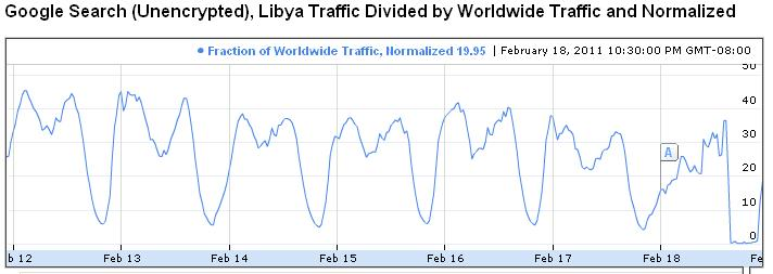 libyan internet transparency