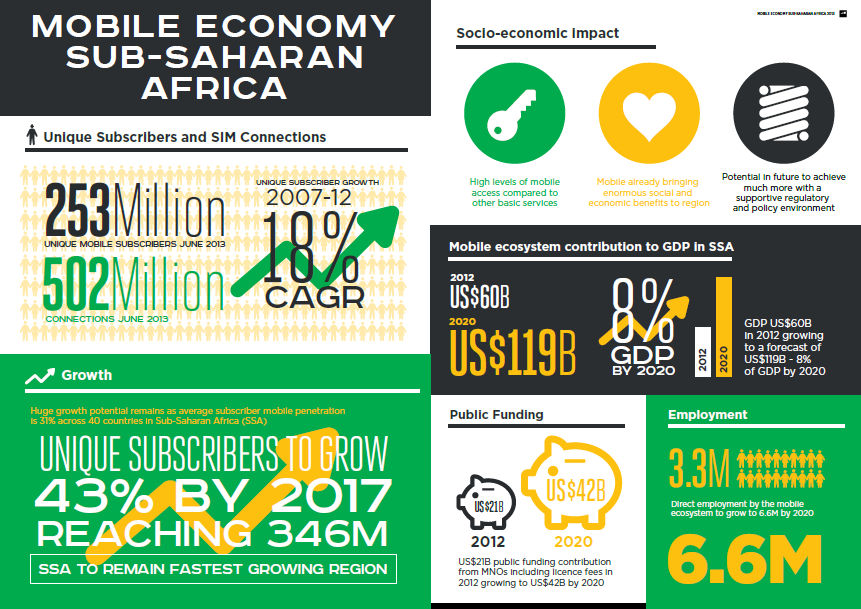 mobile economy of ssa