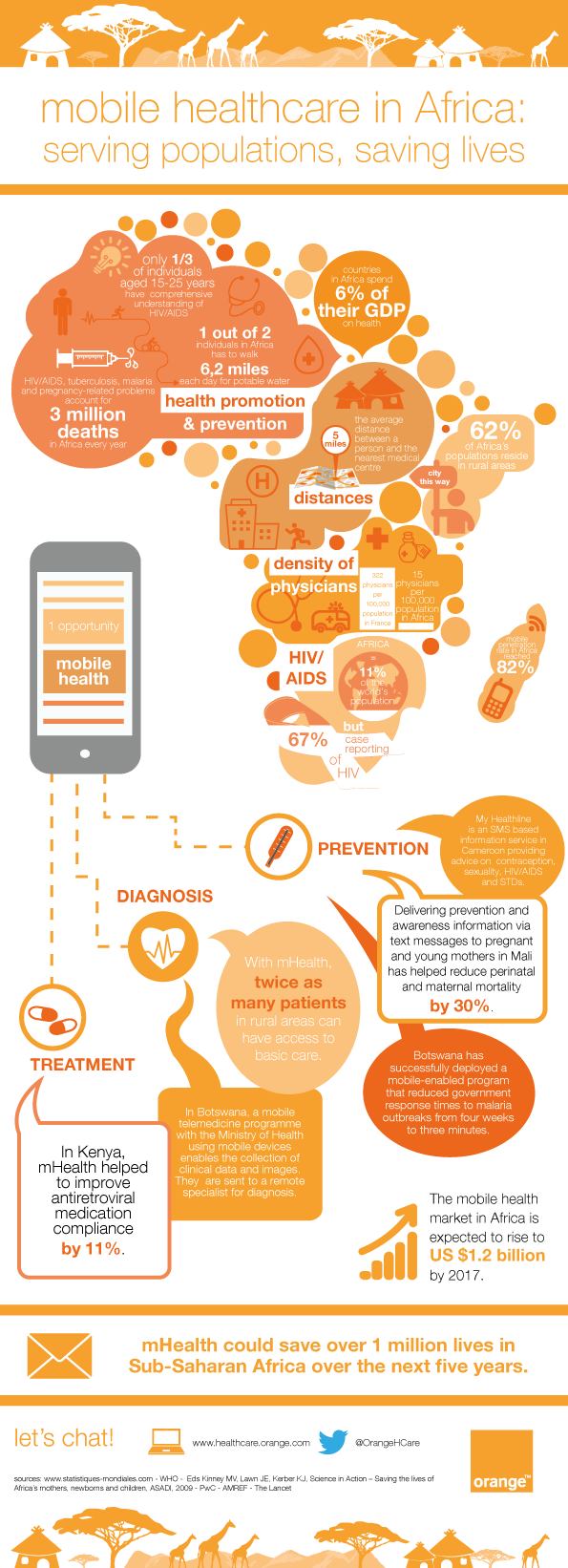 infographic-mHealth-in-Africa-Orange-Healthcare