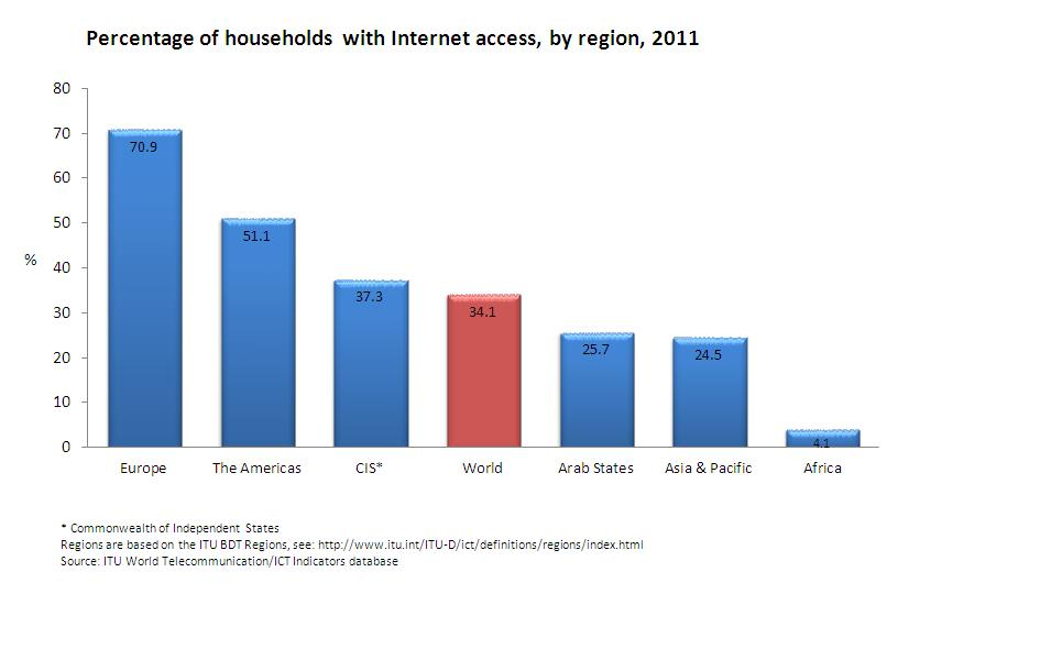 ITU Internet access chart
