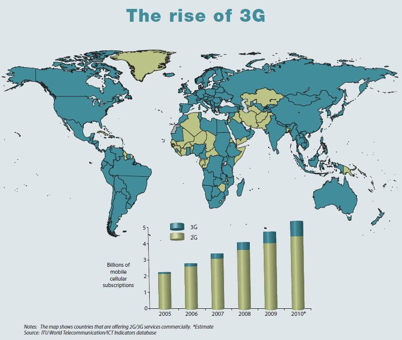 developing Ict country in penetration