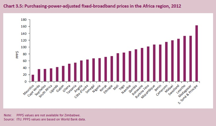 itu-fixed-broadband-ppp-africa-2013