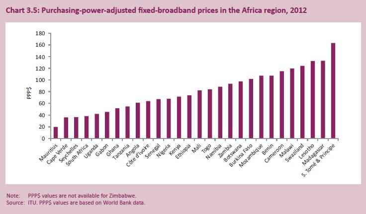 itu-fixed-broadband-ppp-africa-2013