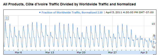 ivory coast google traffic april