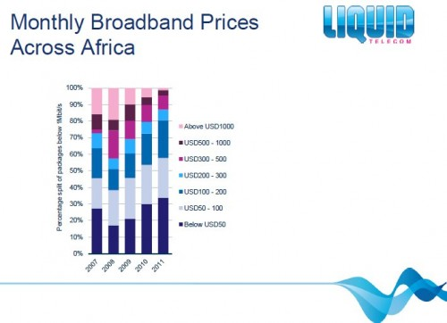 liquid-broadband-prices