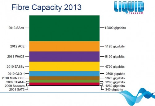 liquid-fibre-capacity-map