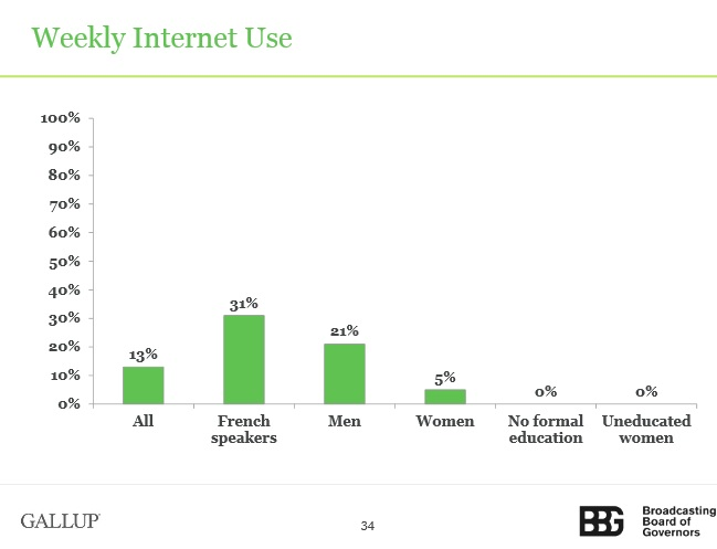 mali-weekly-internet-use-bbg