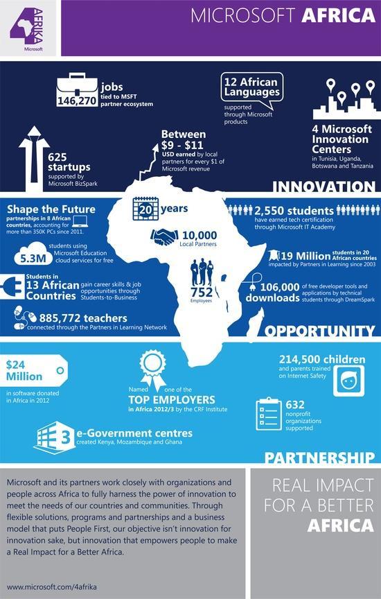 microsoft-africa-2013