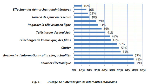 morocco-internet-usage-oukarfi