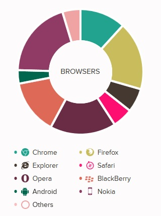 openapps-browsers