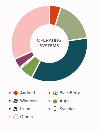 openapps-os