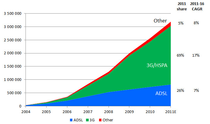 PC Broadband connections 2004 –2012