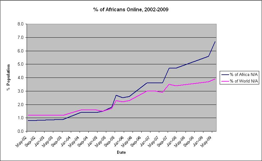 Percentage of Africans Online, 2002-2009. Source data: Internet Archive and Internet World Stats.