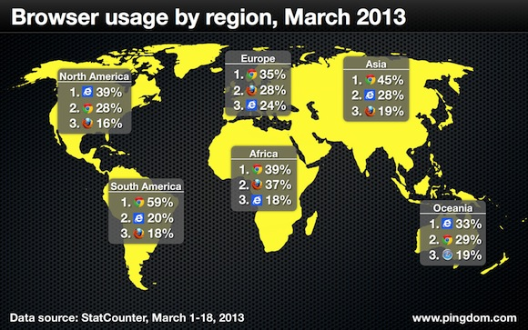 pingdom-browser-usage-worldwide-february-2013