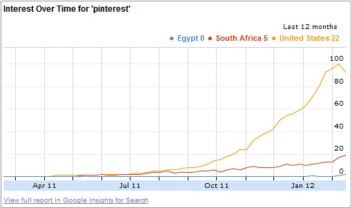 Google Insights Pinterest Africa February 2012