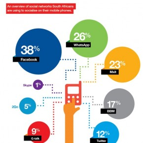 Recent infographics: Wireless Intelligence, Kenya ICT Masterplan ,Mxit