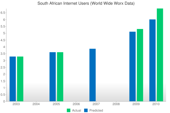 south african internet user prediction