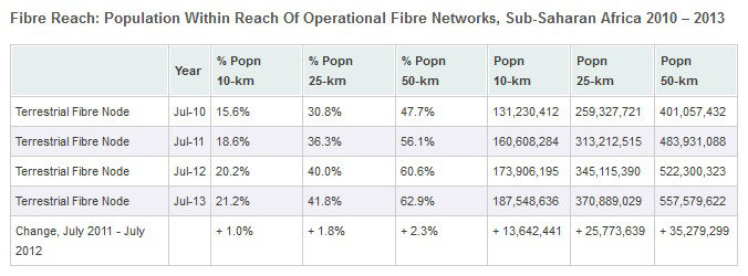 Population Within Reach Of Operational Fibre Networks, Sub-Saharan Africa 2010 – 2013