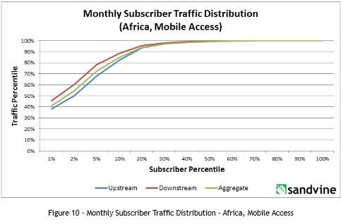 subscriber-distribution-sandvine