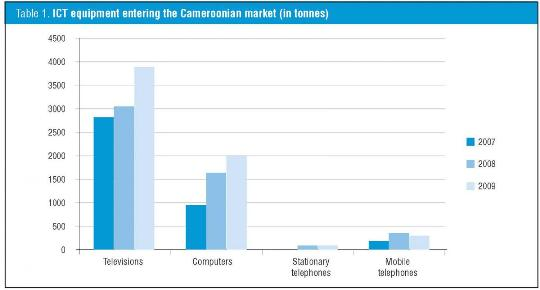 cameroon tech equipment imports