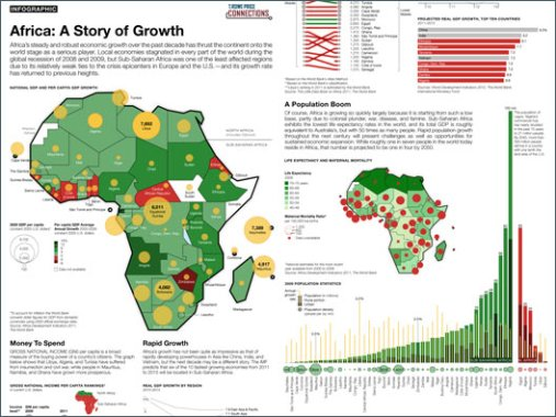 Tying African Economic Growth To Potential Tech Growth