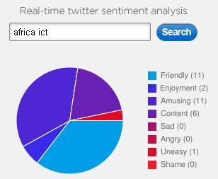 tweettone-africa-ict