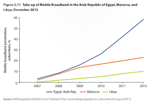 world-bank-broadband-mena-fig211